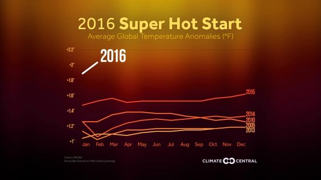 superhotstart2016