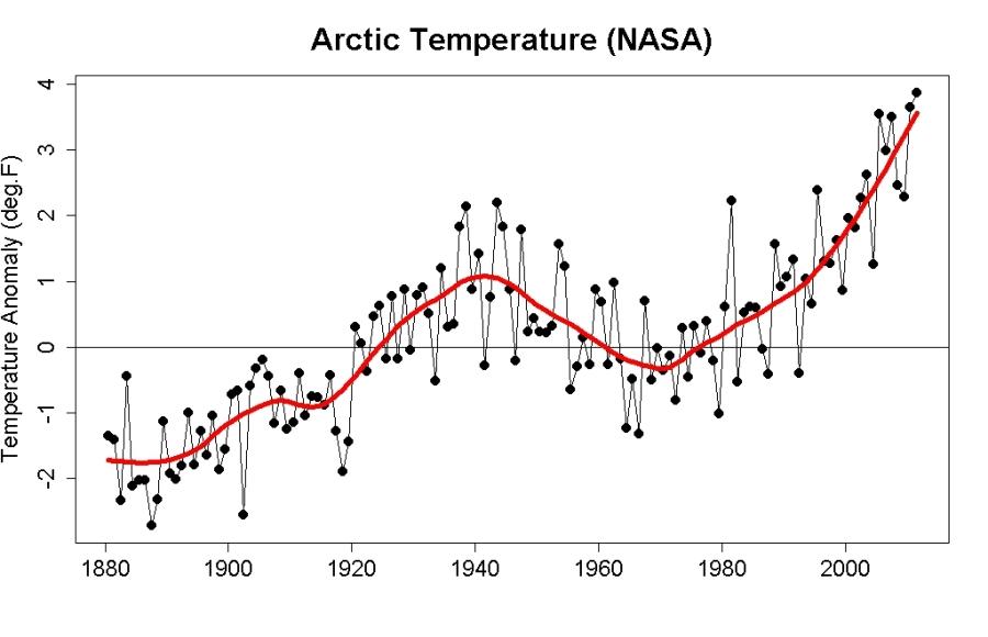 arctic-temperature-increase-since-1880-nasa