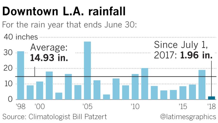 RainfallinLAPatzert